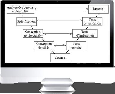 écran tests unitaires et débuguage du code